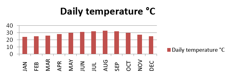 Daily temperature
